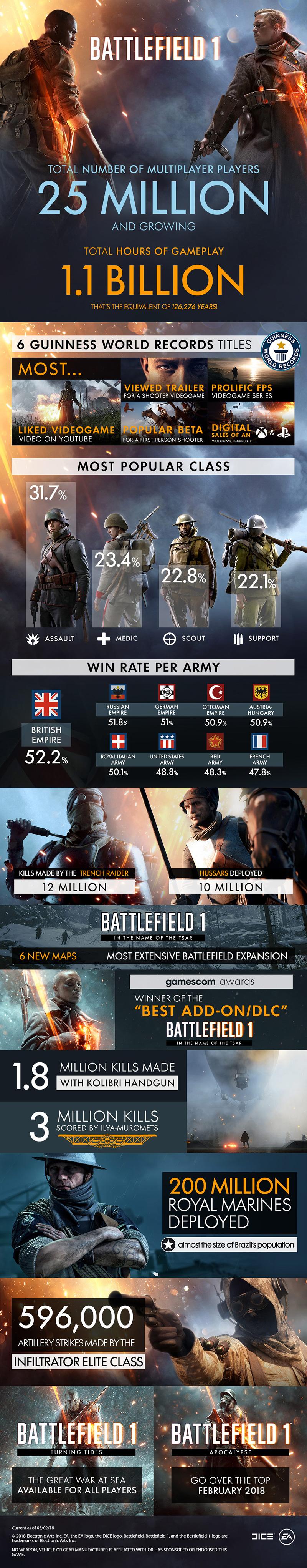 https://content.pulse.ea.com/content/dam/legacy/ea/battlefield-portal/news/2018/feb/bf-infographic-feb.jpg