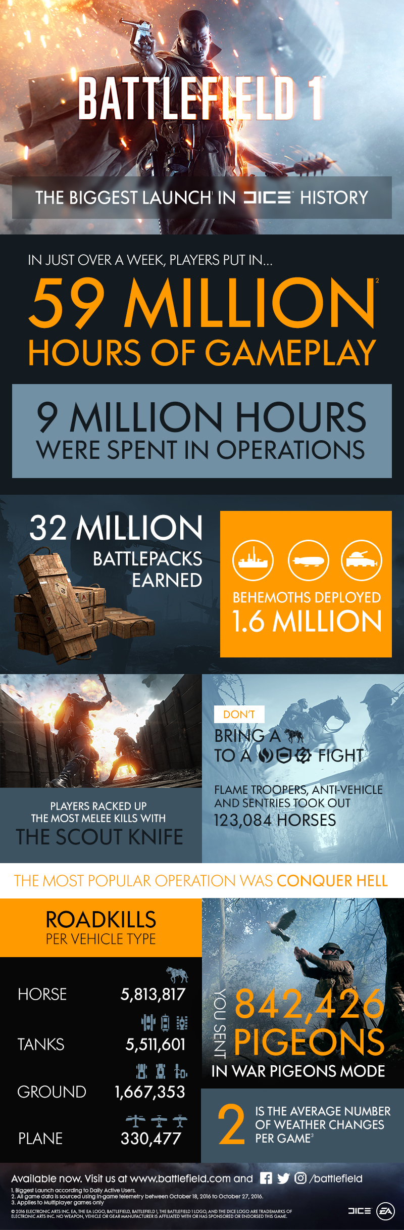 https://content.pulse.ea.com/content/legacy/battlefield-portal/en_US/news/battlefield-1/battlefield-1-launch-infographic/_jcr_content/body/image_0/renditions/rendition1.img.jpg