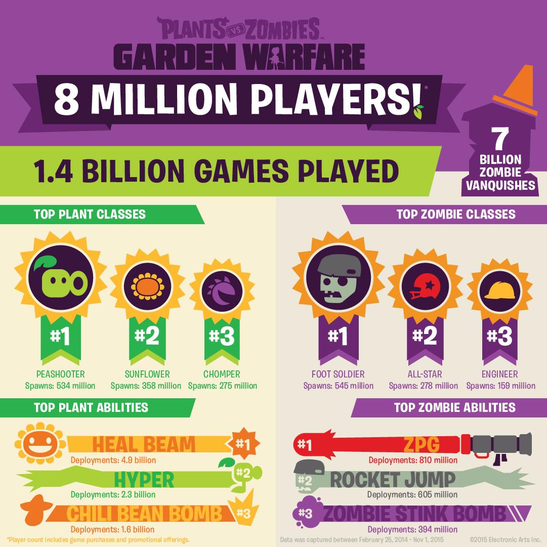 how to draw plants vs zombies garden warfare